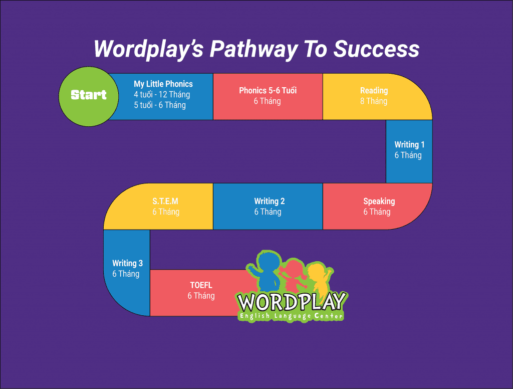 This image shows Wordplay's Pathway to Success for young children four to five-years-old.