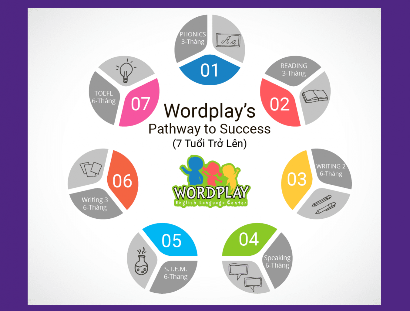 This image shows Wordplay's pathway to success for children starting at seven-years-old